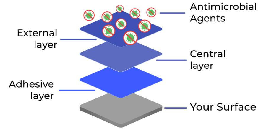 How does Novacel antimicrobial work ?